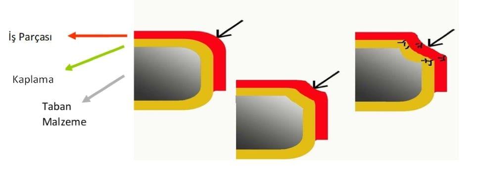 금형 부품 냉간  작업 금형  PVD 코팅